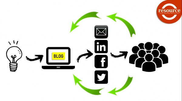 The Resource Content Cycle